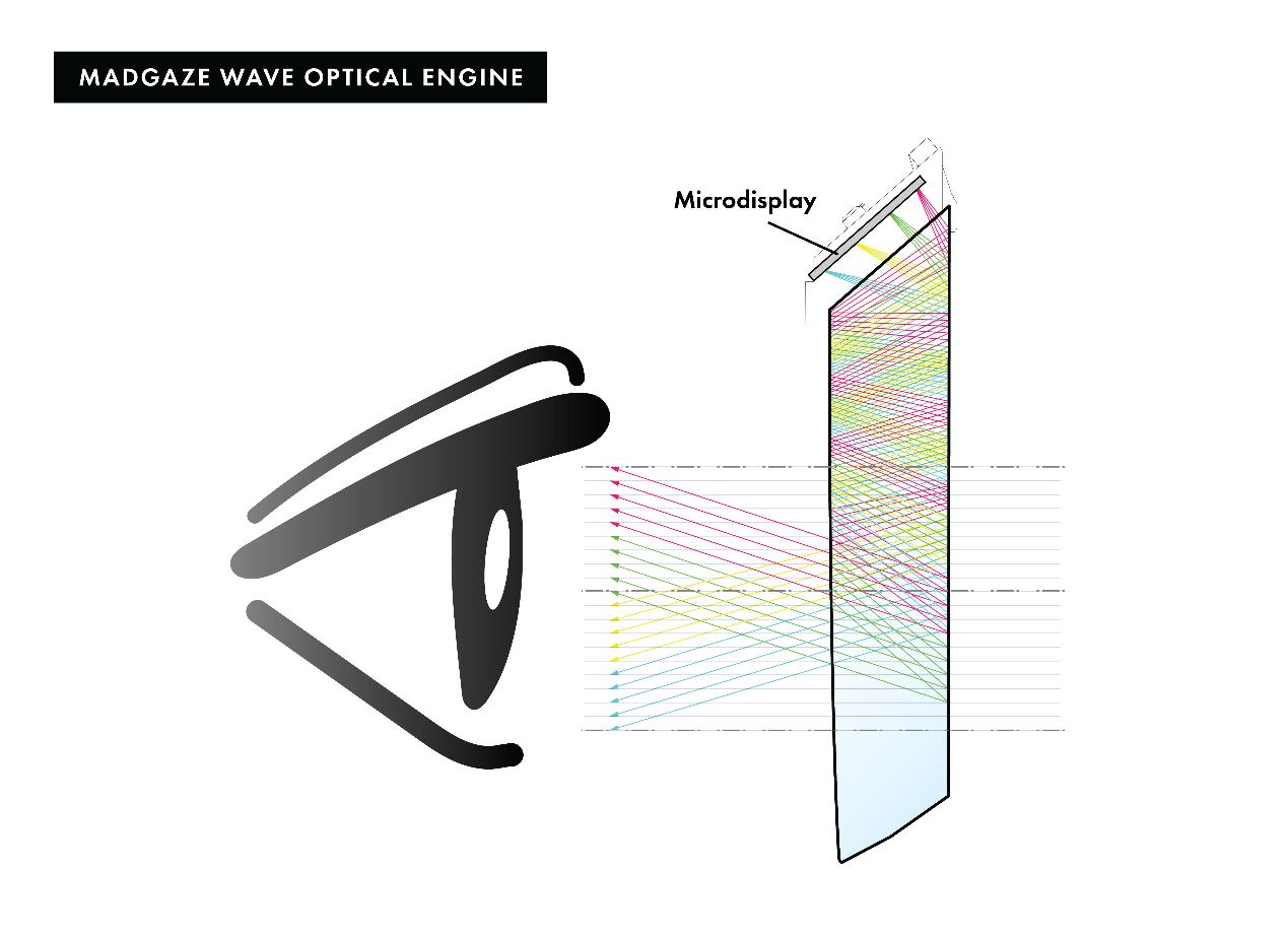 新品登陆 | 来了来了,MAD Gaze带着第五代AR智能眼镜来了